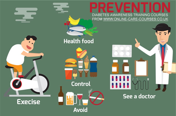 Diabetic Patient Care - Prevention